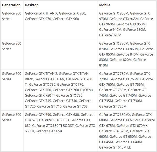 Windows 10 : Pilotes graphiques / Hotfixes Nvidia GeForce 352 84