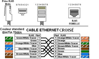 Probl me swich ethernet - Schema cablage rj45 ethernet ...