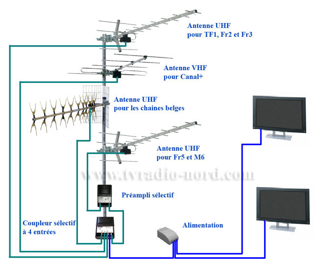 Amplifier signal tnt for Antenne de tv exterieur